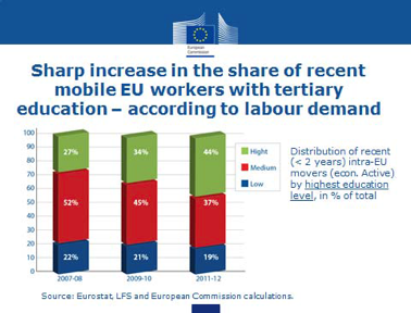 """""""Labour Mobility in the European Union – The Inconvenient Truth"""", Lecture at University of Bristol, UK, 10 February 2014"""