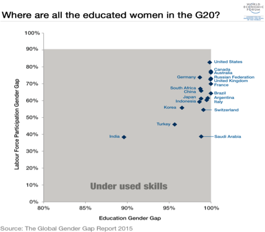 How do I create a proposal (study, group forum, observation) for my research: Gender Inequality in Education?